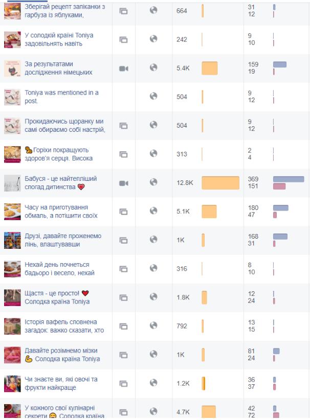 All Posts у фейсбуці